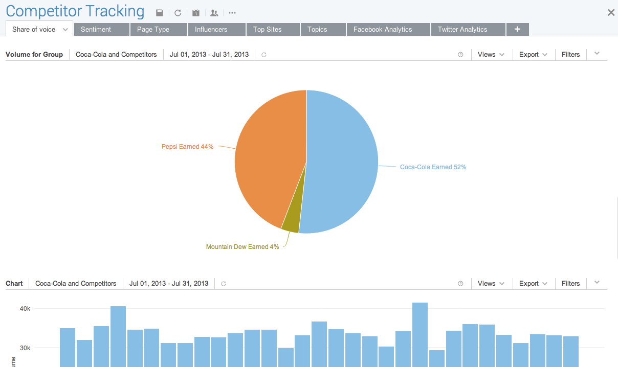 How To Set Up Custom Dashboards For Competitor Analysis Brandwatch .