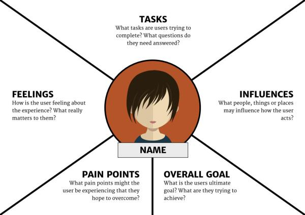 Guide Empathy Maps Creating 10-minute User Persona
