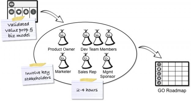 5 Tips from 5 PMs to Improve Your Team's Product Roadmap