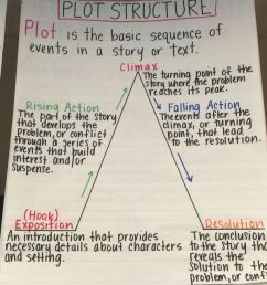 35 Anchor Charts for Reading - Elementary School [ 1136 x 852 Pixel ]