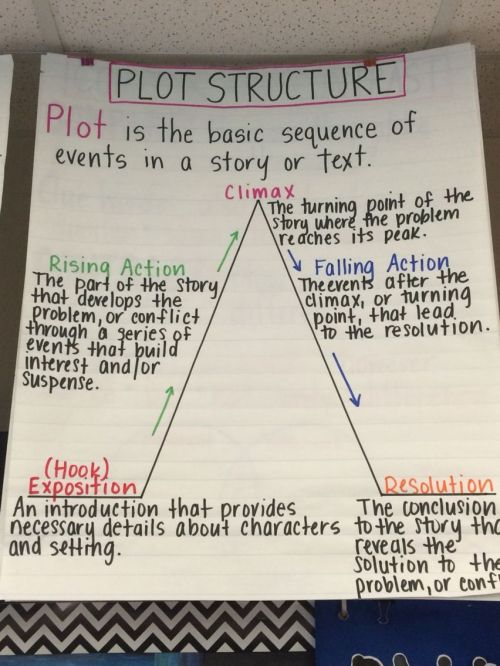 small resolution of 35 Anchor Charts for Reading - Elementary School