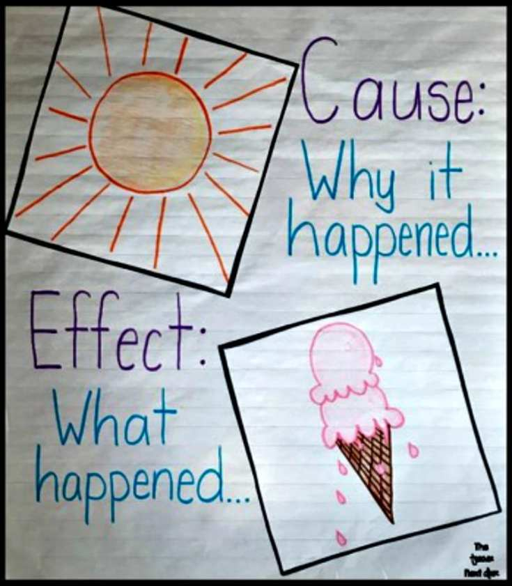 15 Cause And Effect Lesson Plans You Ll Love