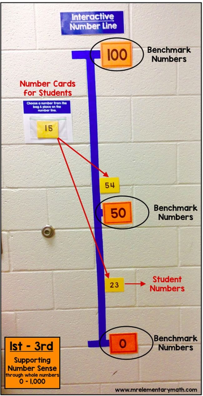 medium resolution of 18 Number Line Activities You'll Want to Try in Your Classroom