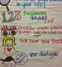 Awesome Writing Anchor Charts to Use in Your Classroom [ 1220 x 700 Pixel ]