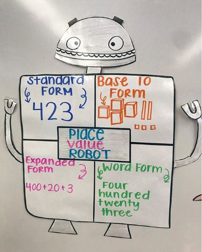 Chart in the shape of a robot showing standard form, base 10 form, expanded form, and word form (Place Value Activities)