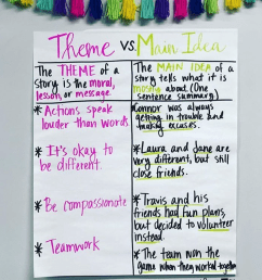 35 Anchor Charts for Reading - Elementary School [ 1014 x 1014 Pixel ]