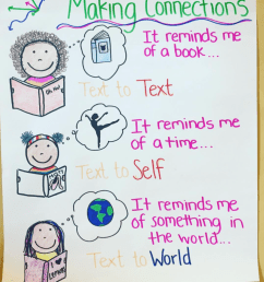35 Anchor Charts for Reading - Elementary School [ 1126 x 940 Pixel ]