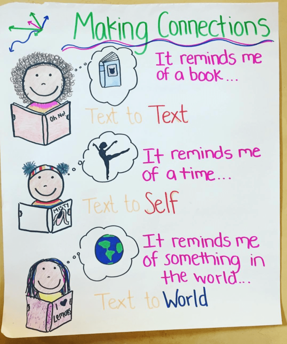 hight resolution of 35 Anchor Charts for Reading - Elementary School
