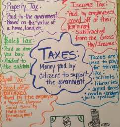 Financial Literacy Anchor Charts to Teach Money Skills to Your Students [ 1024 x 768 Pixel ]