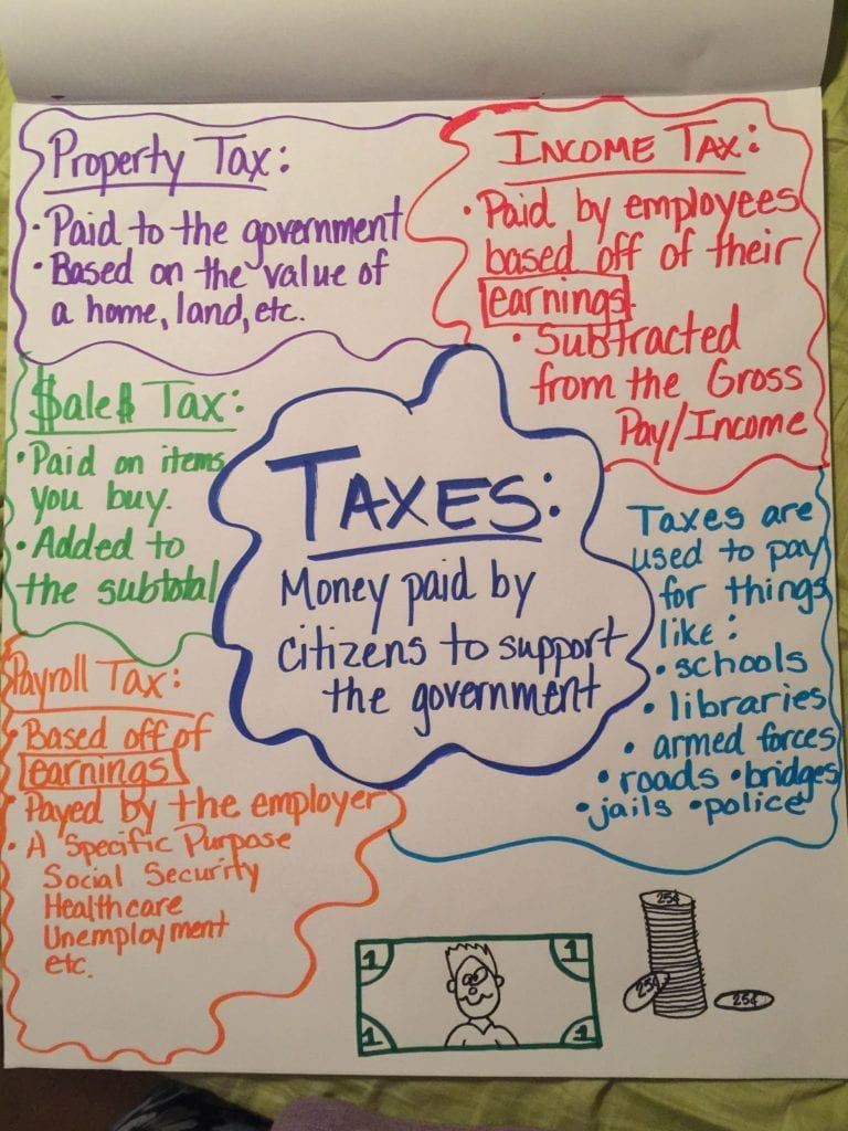 hight resolution of Financial Literacy Anchor Charts to Teach Money Skills to Your Students