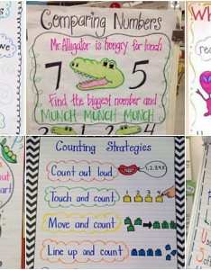 We love these kindergarten anchor charts for covering topics like friendship shapes counting letters and beginning writing also you  ll want to recreate rh weareteachers