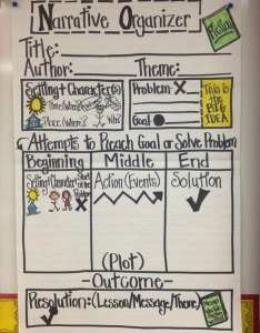 Source working the classroom also awesome writing anchor charts to use in your rh weareteachers