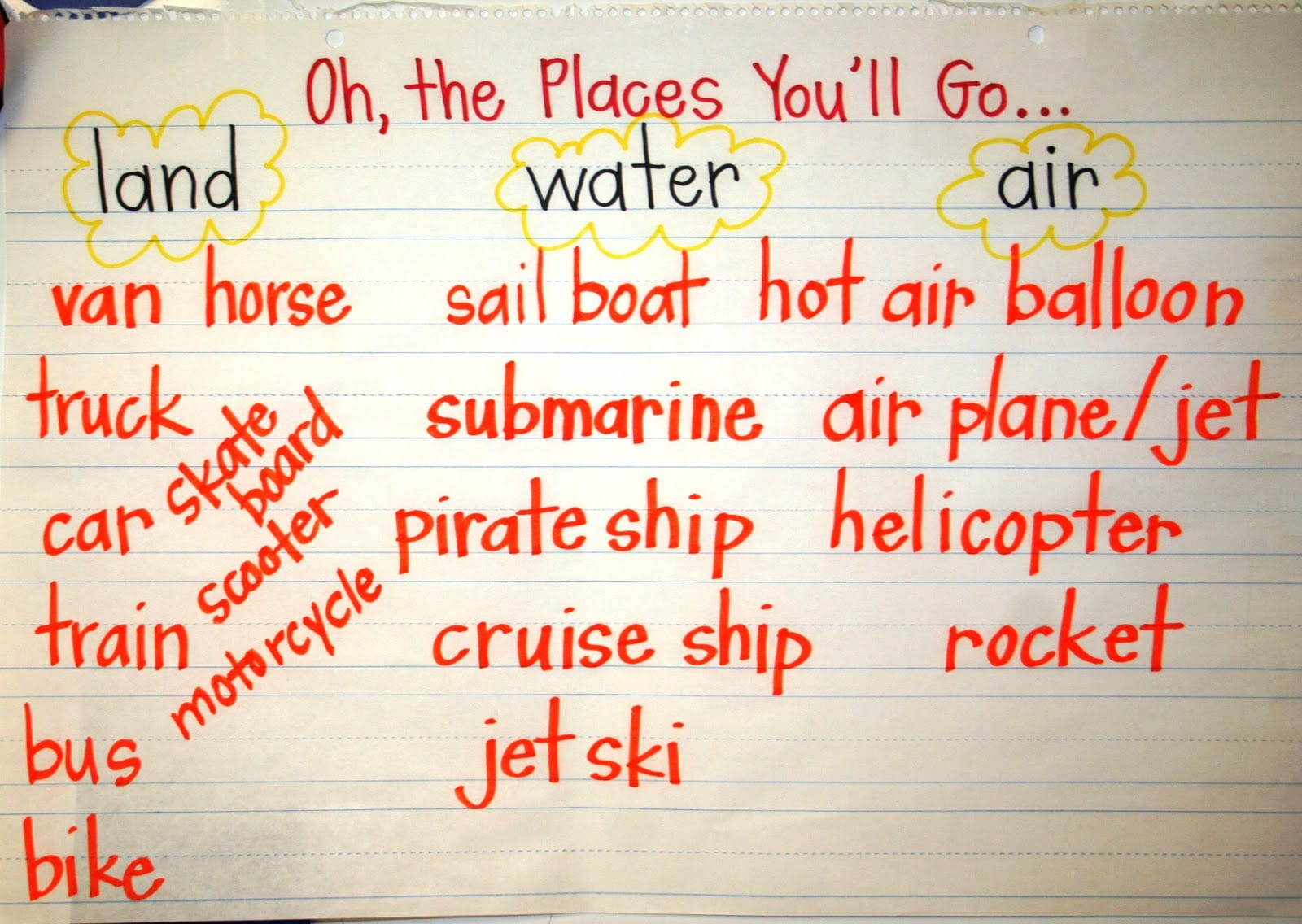 Best Oh The Places You Ll Go Activities For The Classroom