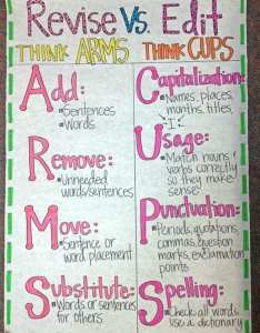 cups and arms also awesome writing anchor charts to use in your classroom rh weareteachers