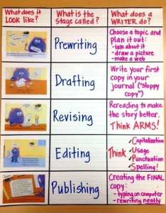 writing process also awesome anchor charts to use in your classroom rh weareteachers