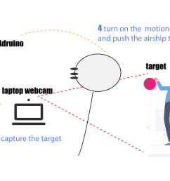 for the final presentation i plan to imitate a very simple scenario the gesture interaction with the airship i use a helium balloon as the airship  [ 4000 x 2250 Pixel ]