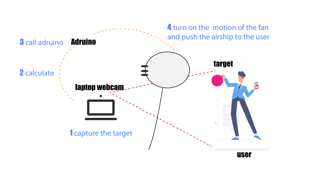 medium resolution of for the final presentation i plan to imitate a very simple scenario the gesture interaction with the airship i use a helium balloon as the airship
