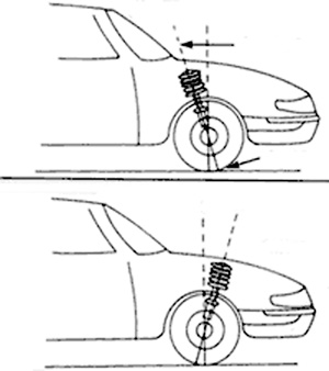 Auto Body Repair: Repairing Suspension and Steering Post