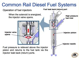 Five Fuel Events That Happen In Common Rail Direct Injection  Engine Builder Magazine