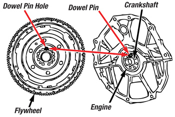 Tech Tip: Nissan And Infiniti Dual Mass Flywheel Installation