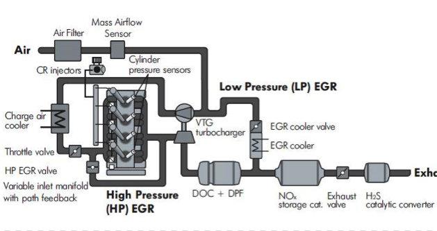 pressure level diagram
