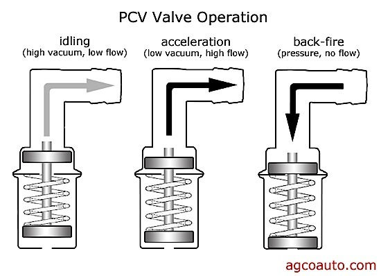 Tech Tip: Don't 'Blow By' PCV Inspections