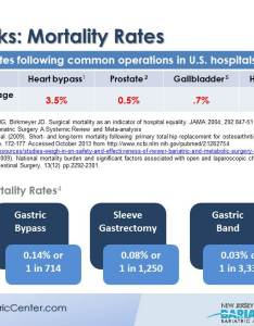 Side effects of bariatric surgery also and risks new jersey center rh njbariatriccenter