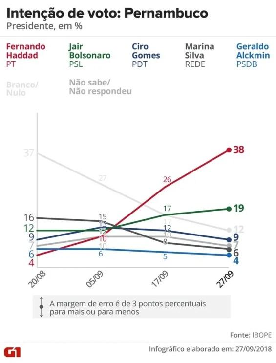 Pesquisa Ibope - Pernambuco - Evolução da intenção de voto para presidente no estado — Foto: Arte/G1