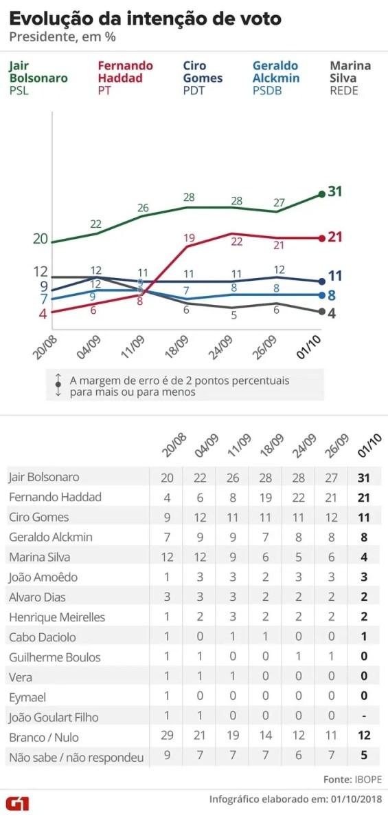Pesquisa Ibope – 1º de outubro – evolução da intenção de voto para presidente — Foto: Arte/G1