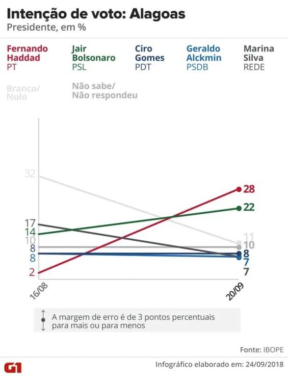 Pesquisa Ibope - evolução da intenção voto para presidente em Alagoas. — Foto: Arte/G1