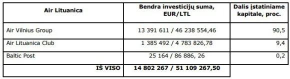 15min.lt nuotr./Investicijų sumos lentelė