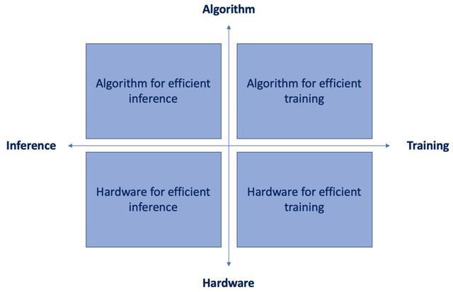 5个可以让你的模型在边缘设备上高效推理的算法插图(1)
