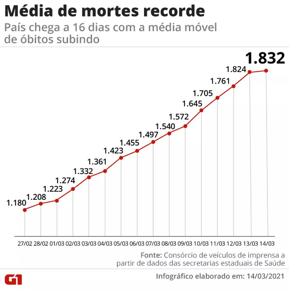 Já são 16 dias seguidos com recorde na média móvel de mortes — Foto: Arte G1