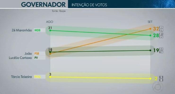 Ibope governador - Paraíba — Foto: TV Cabo Branco/Reprodução