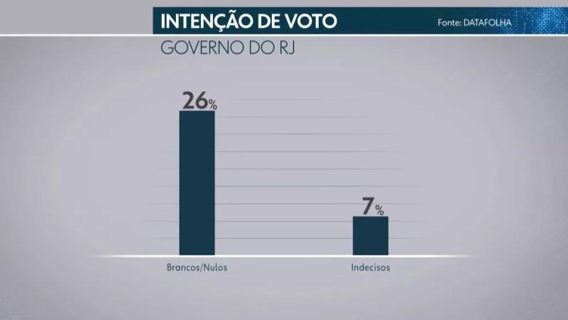 Pesquisa Datafolha para governador do Estado do Rio de Janeiro (Foto: Reprodução/ TV Globo)