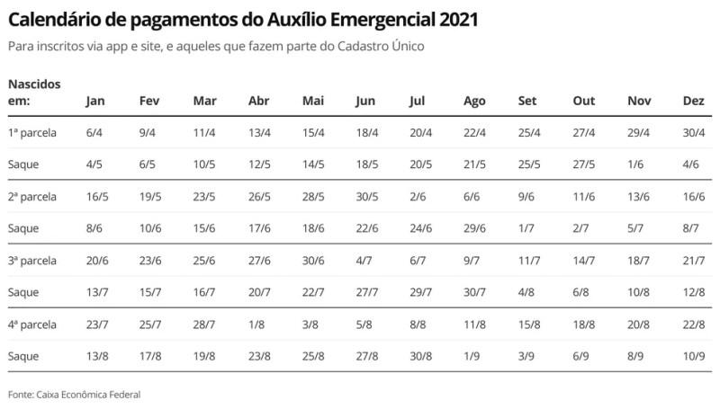 Calendário Auxílio Emergencial 2021 — Foto: Economia G1