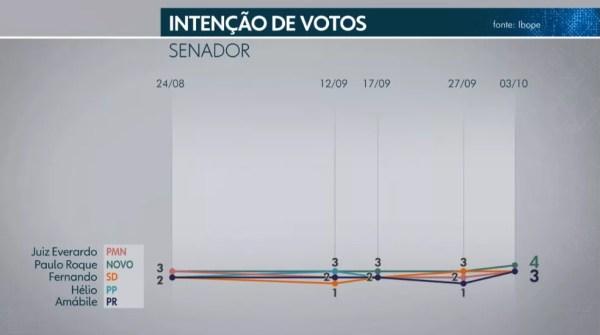 Ibope Senado - DF - 2 de 5 — Foto: TV Globo