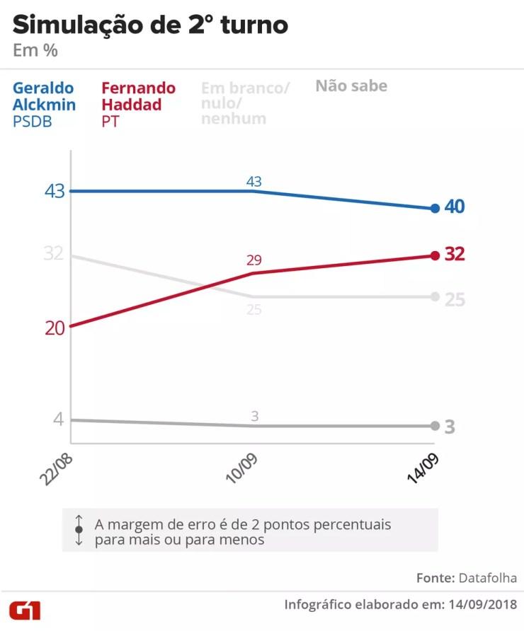 Datafolha - 14 de setembro de 2018 - Simulação de segundo turno entre Alckmin x Haddad — Foto: Arte/G1
