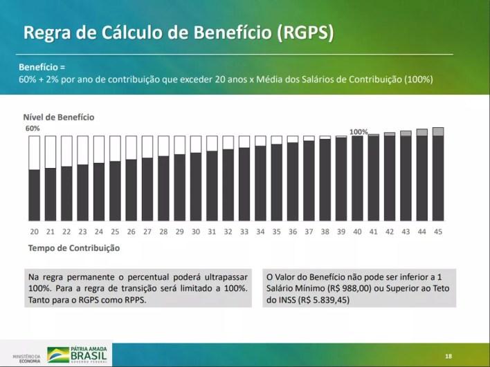 Regra de cálculo de benefício apresentada em proposta para reforma da Previdência — Foto: Reprodução/Ministério da Economia