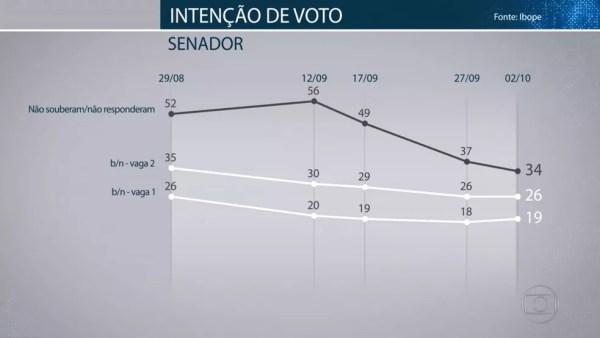 Pesquisa Ibope para senador em Minas Gerais em 02/10 — Foto: Reprodução/TV Globo