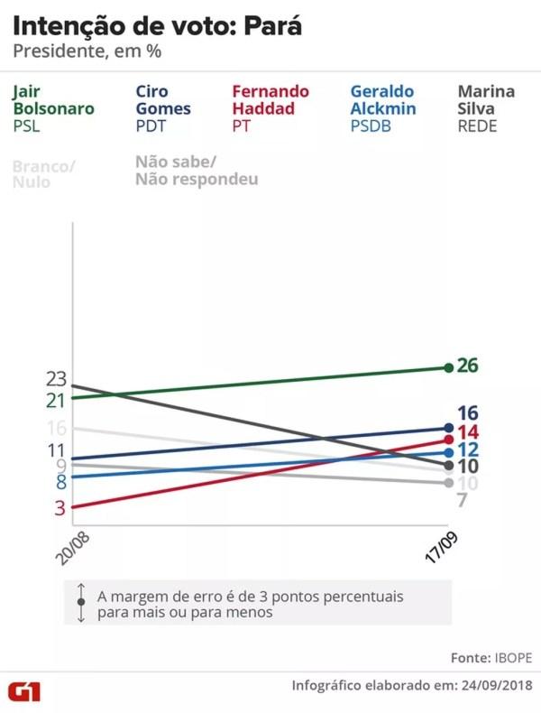 Pesquisa Ibope - Pará - Evolução da intenção de voto para presidente — Foto: Arte/G1