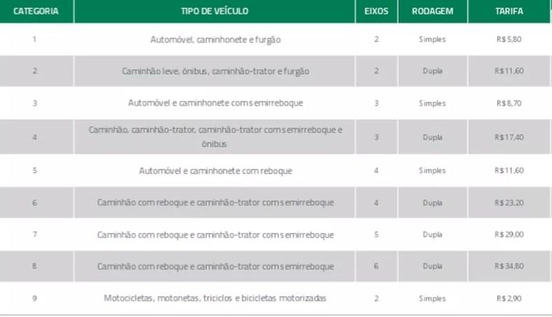 Novos valores de pedágio do trecho Norte da BR-101 no RJ — Foto: Divulgação/Autopista Fluminense