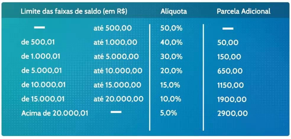 Limite dos saques anuais do FGTS — Foto: Reprodução/Ministério da Economia