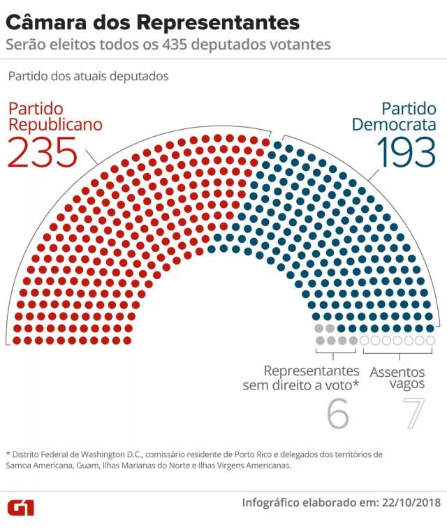 Mapa da Câmara de Representantes dos EUA — Foto: Karina Almeida/G1