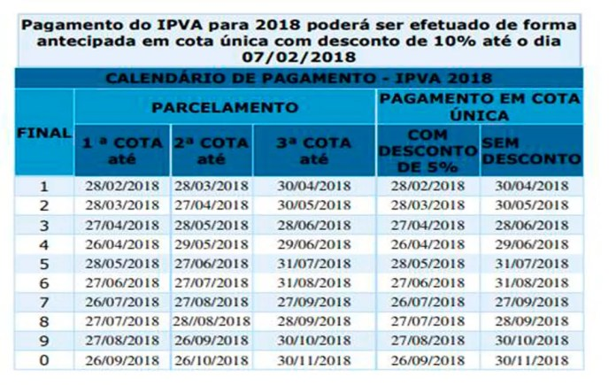 Tabela de pagamento do IPVA 2018 (Foto: Divulgação)