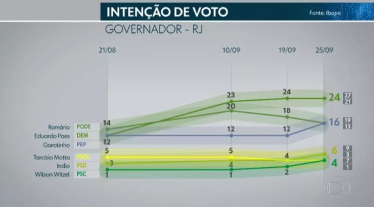 Ibope governador - Rio de Janeiro — Foto: TV Globo/Reprodução