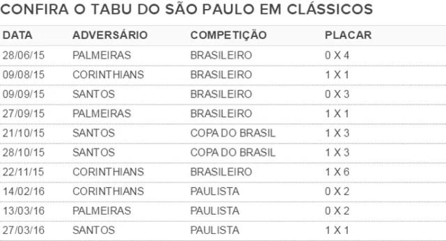 Tabu São Paulo em clássicos (Foto: GloboEsporte.com)