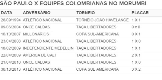 tabela São Paulo contra colombianos, versão 3 (Foto: Arte)
