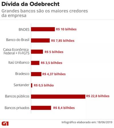 Dívida da Odebrecht com os maiores bancos — Foto: Arte/G1