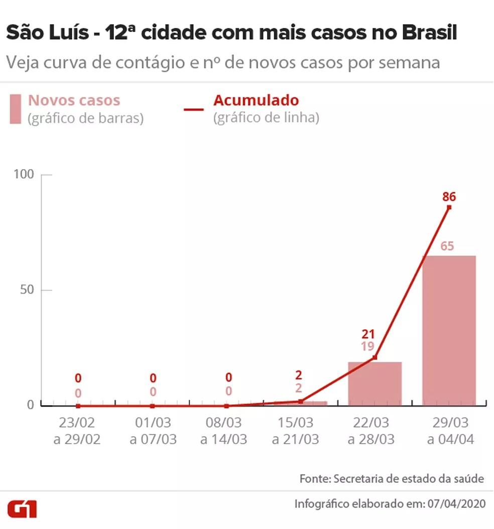 Curva de contágio em São Luís até 04/04 — Foto: Arte/G1